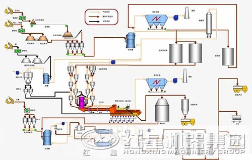 水泥生产工艺流程