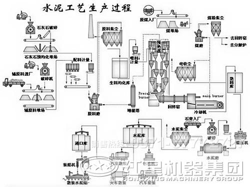 水泥干法生产线